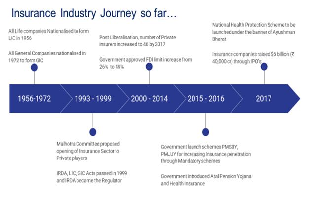 Insurance Regulatory And Development Authority Of India Irdai