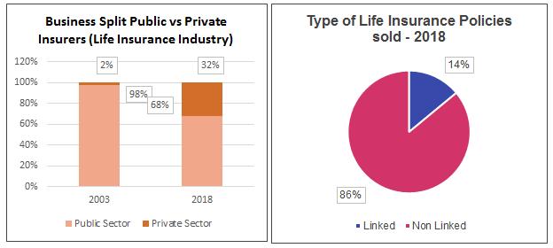 term life graph